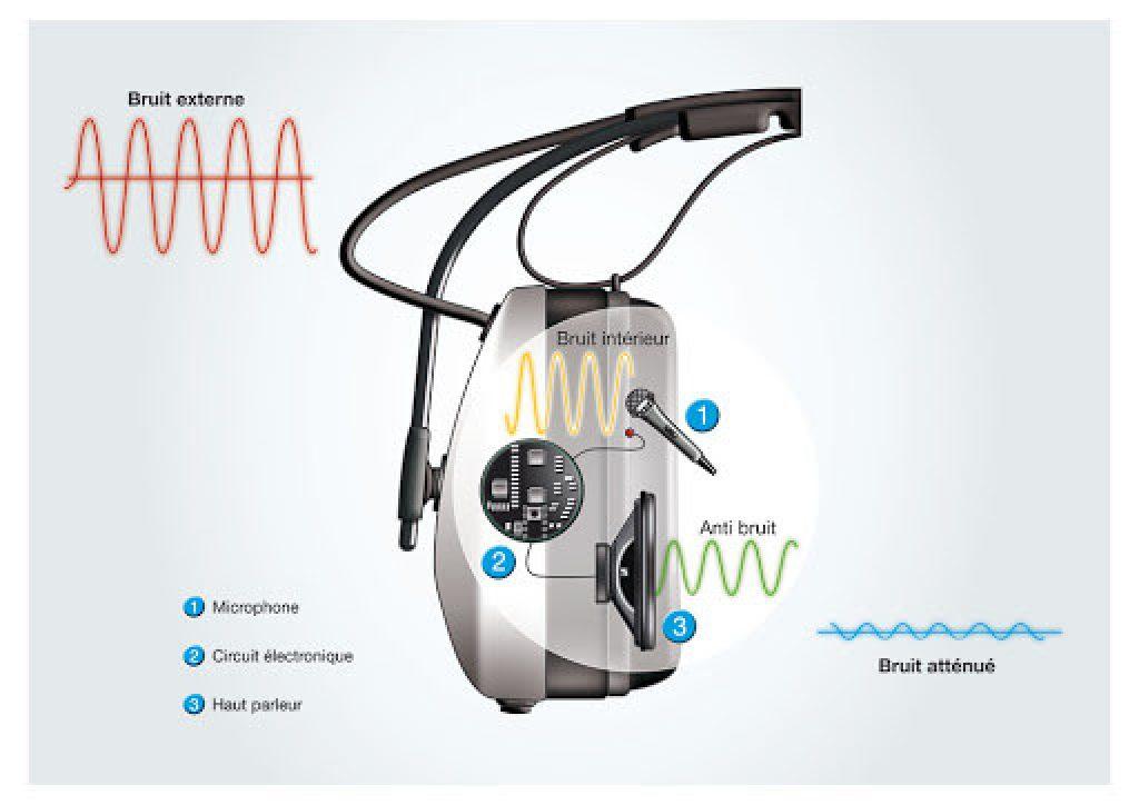 Schéma réduction de bruit active